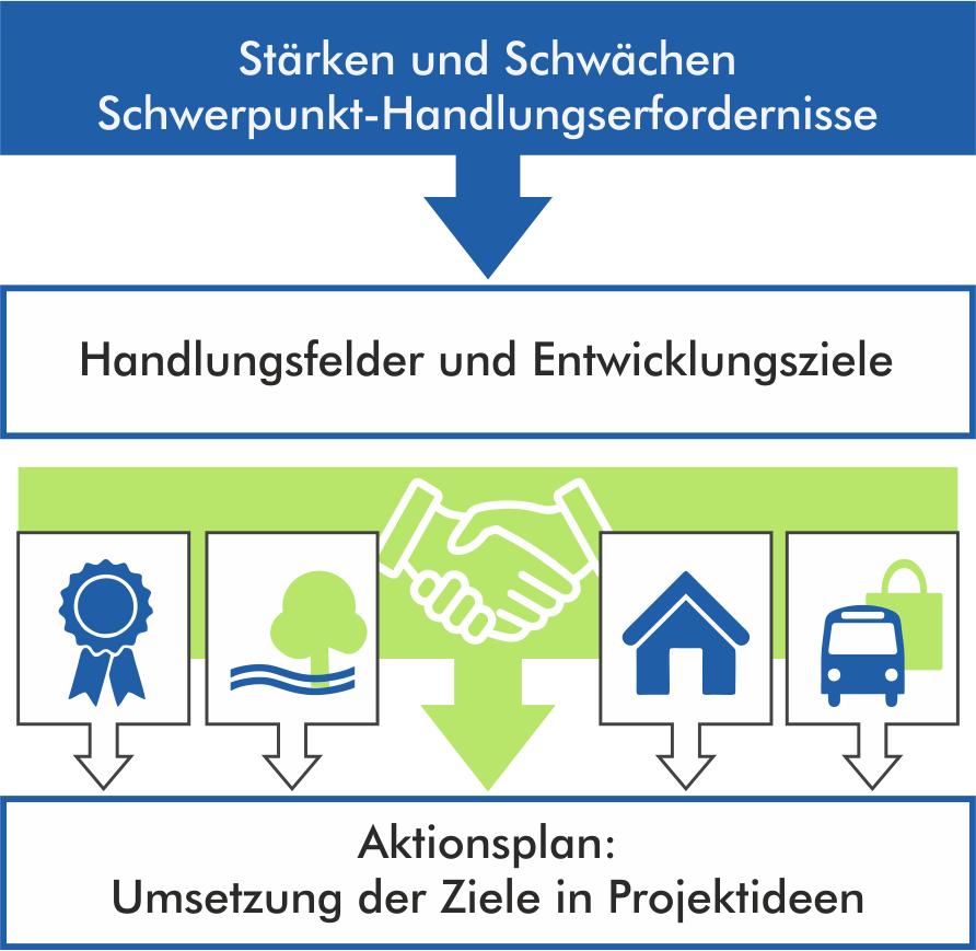 Entwicklungsstrategie VITAL.NRW Region Schwalm-Mittlerer Niederrhein