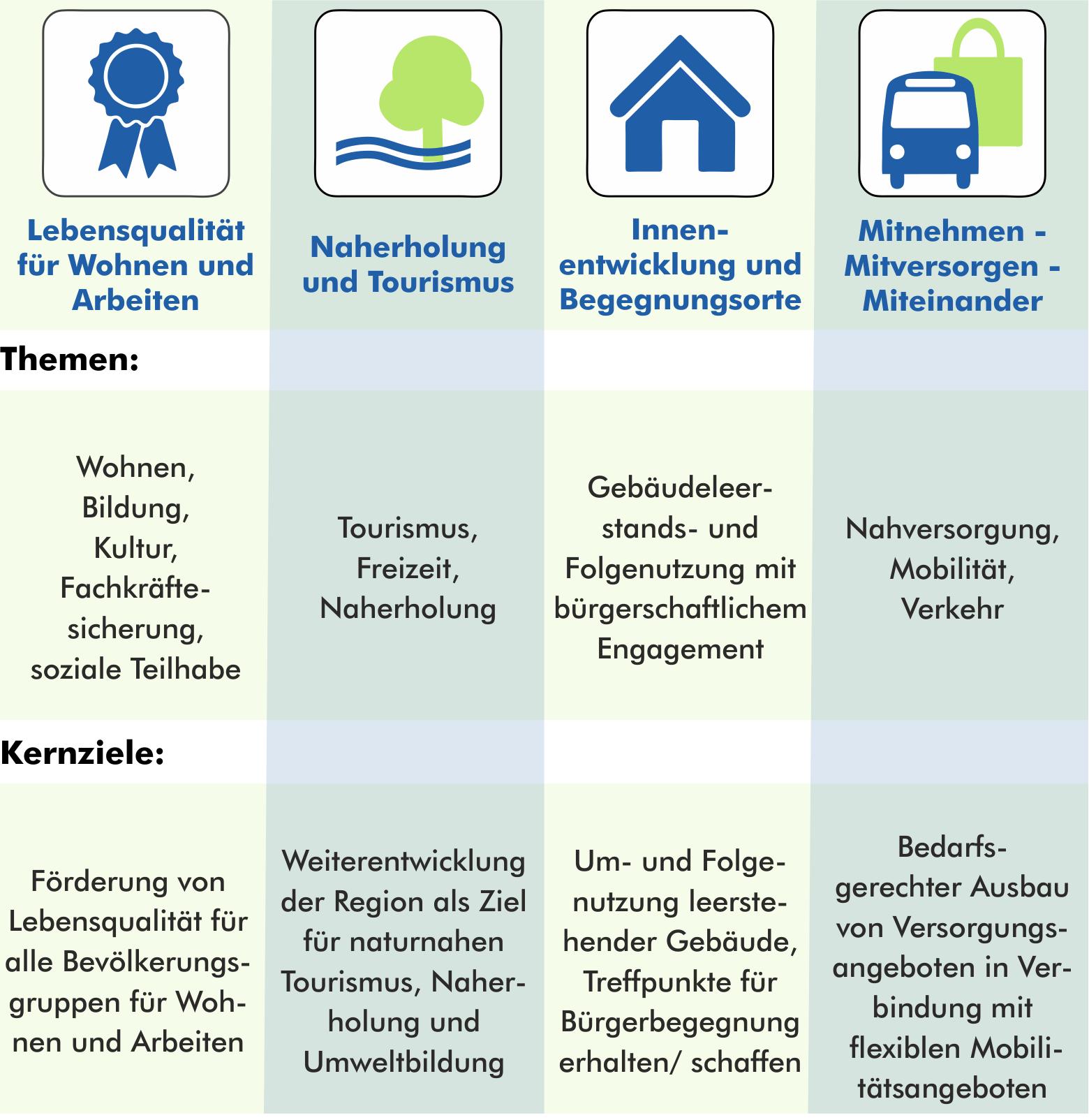 Handlungsfelder VITAL.NRW Region Schwalm-Mittlerer Niederrhein